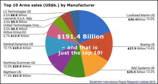 Top10-Arms-Manufacturers-totals